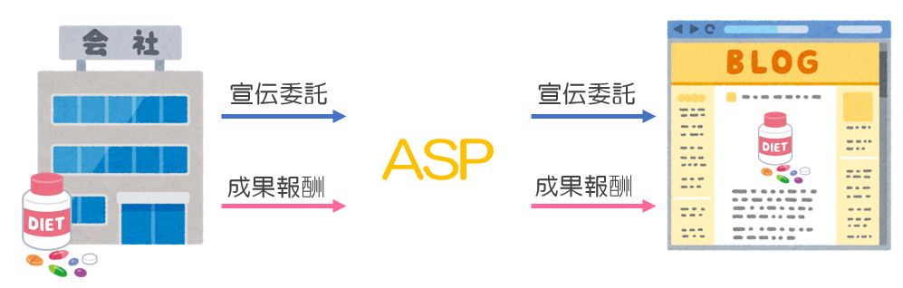 企業がASP(Affiliate Service Provider)に宣伝依頼する流れ
