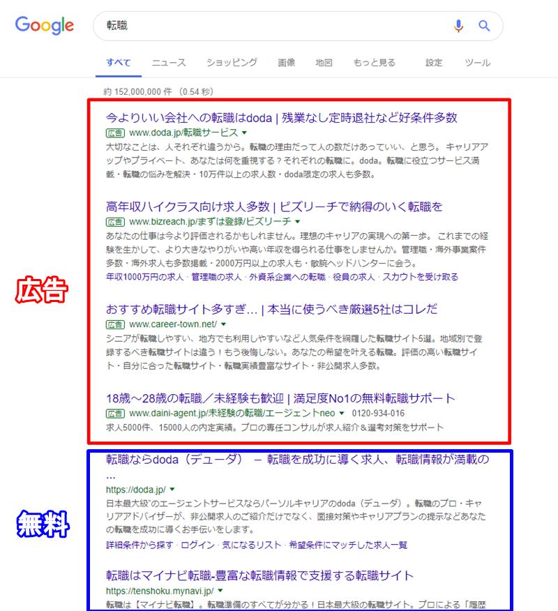 Google広告とSEO表示