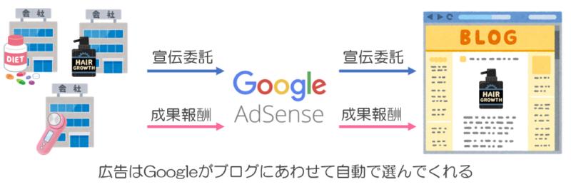 Google Adsense報酬発生の仕組み