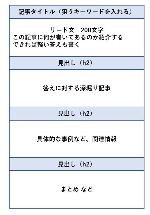 トレンドブログ 記事構成